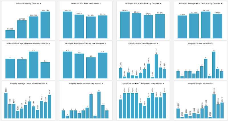 Brief Charts